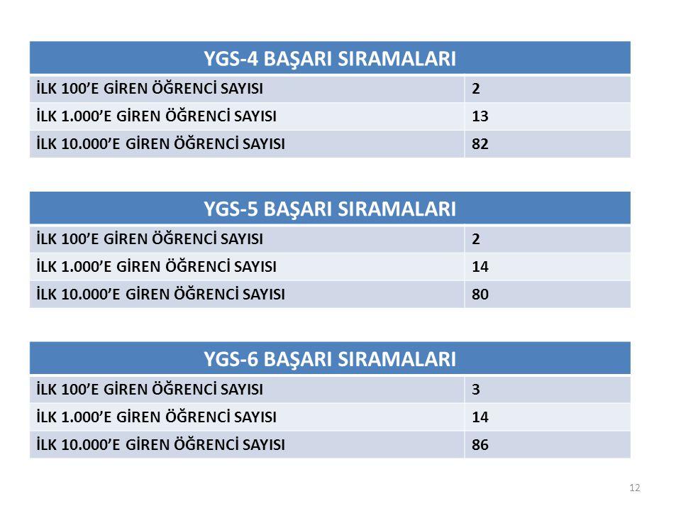 YGS-4 BAŞARI SIRAMALARI