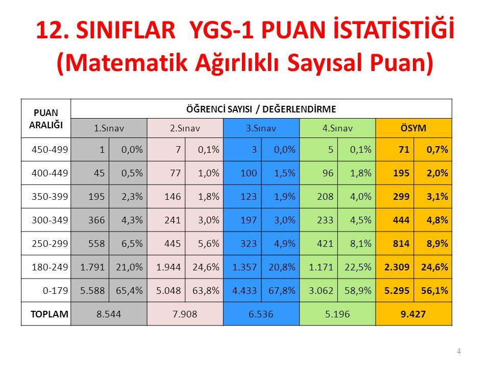 12. SINIFLAR YGS-1 PUAN İSTATİSTİĞİ (Matematik Ağırlıklı Sayısal Puan)