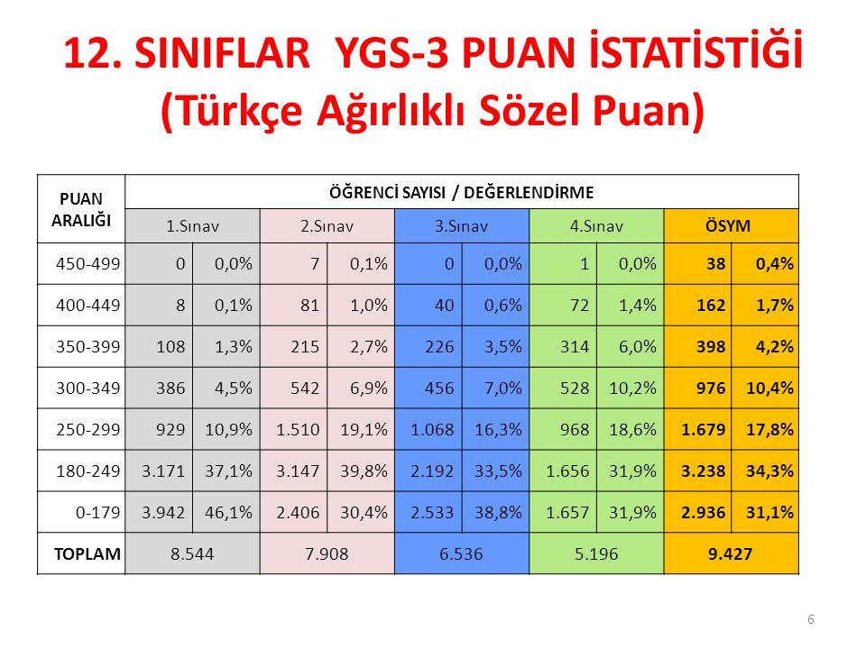 12. SINIFLAR YGS-3 PUAN İSTATİSTİĞİ (Türkçe Ağırlıklı Sözel Puan)