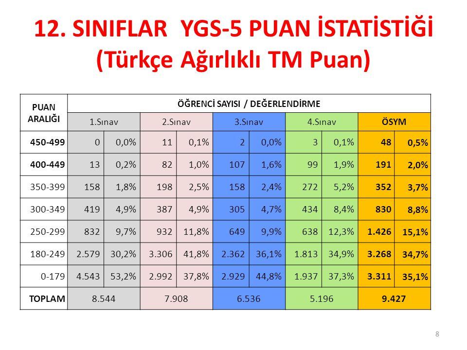 12. SINIFLAR YGS-5 PUAN İSTATİSTİĞİ (Türkçe Ağırlıklı TM Puan)