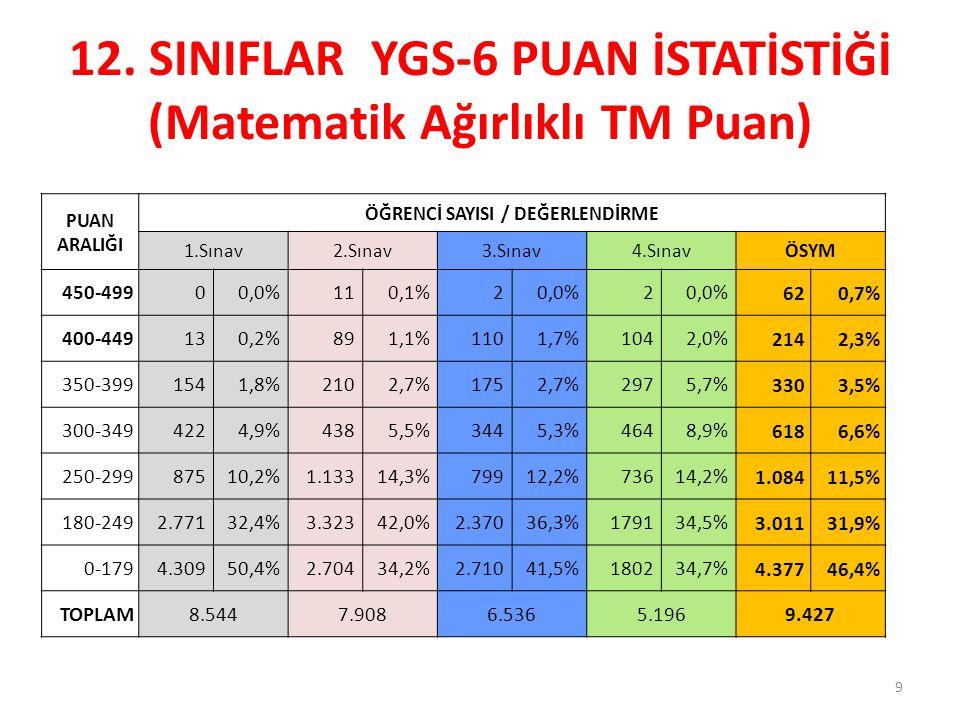 12. SINIFLAR YGS-6 PUAN İSTATİSTİĞİ (Matematik Ağırlıklı TM Puan)