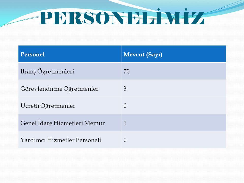 PERSONELİMİZ Personel Mevcut (Sayı) Branş Öğretmenleri 70