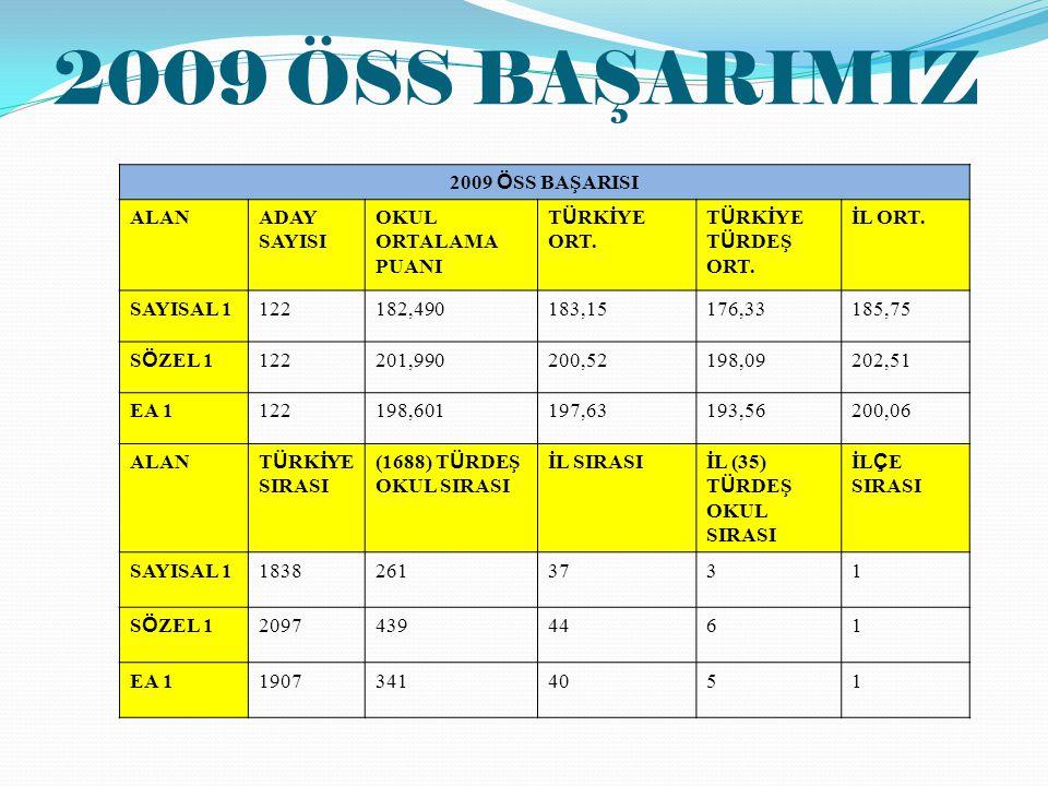 2009 ÖSS BAŞARIMIZ 2009 ÖSS BAŞARISI ALAN ADAY SAYISI