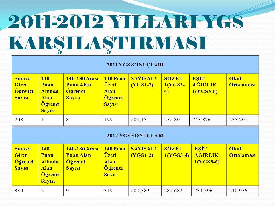 2011-2012 YILLARI YGS KARŞILAŞTIRMASI