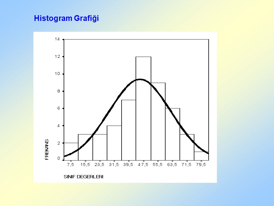 Histogram Grafiği