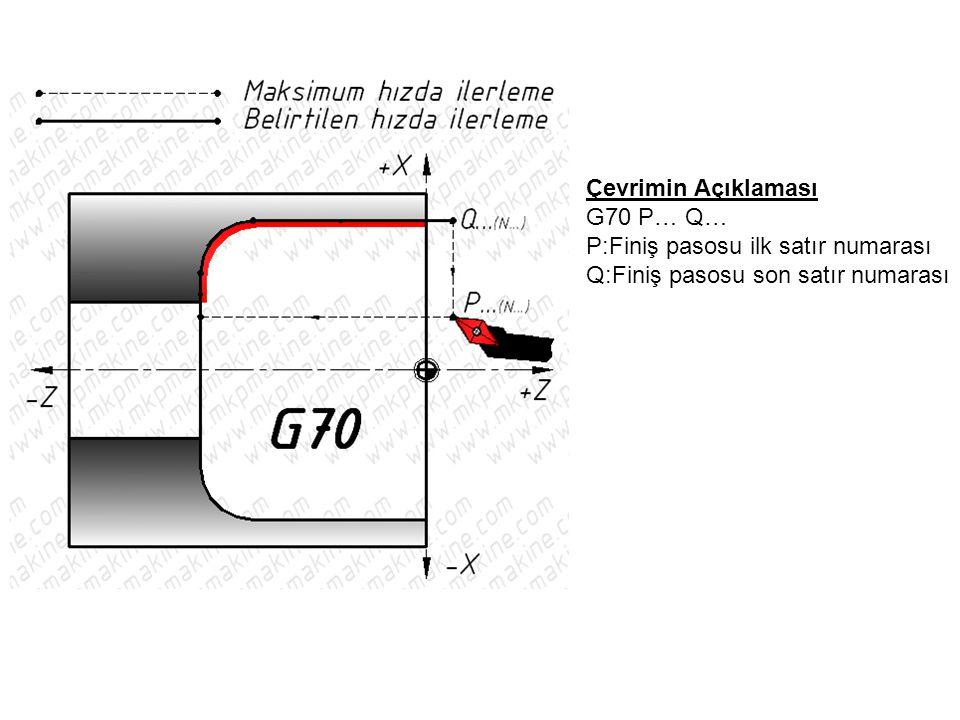 Çevrimin Açıklaması G70 P… Q… P:Finiş pasosu ilk satır numarası