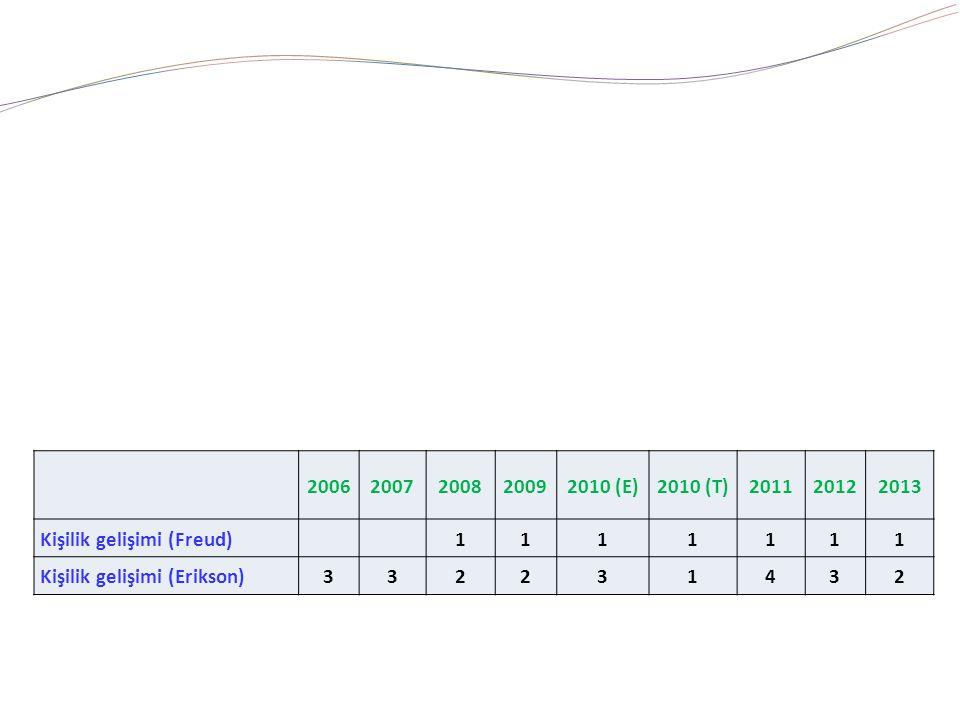 2006. 2007. 2008. 2009. 2010 (E) 2010 (T) 2011. 2012. 2013. Kişilik gelişimi (Freud) 1.