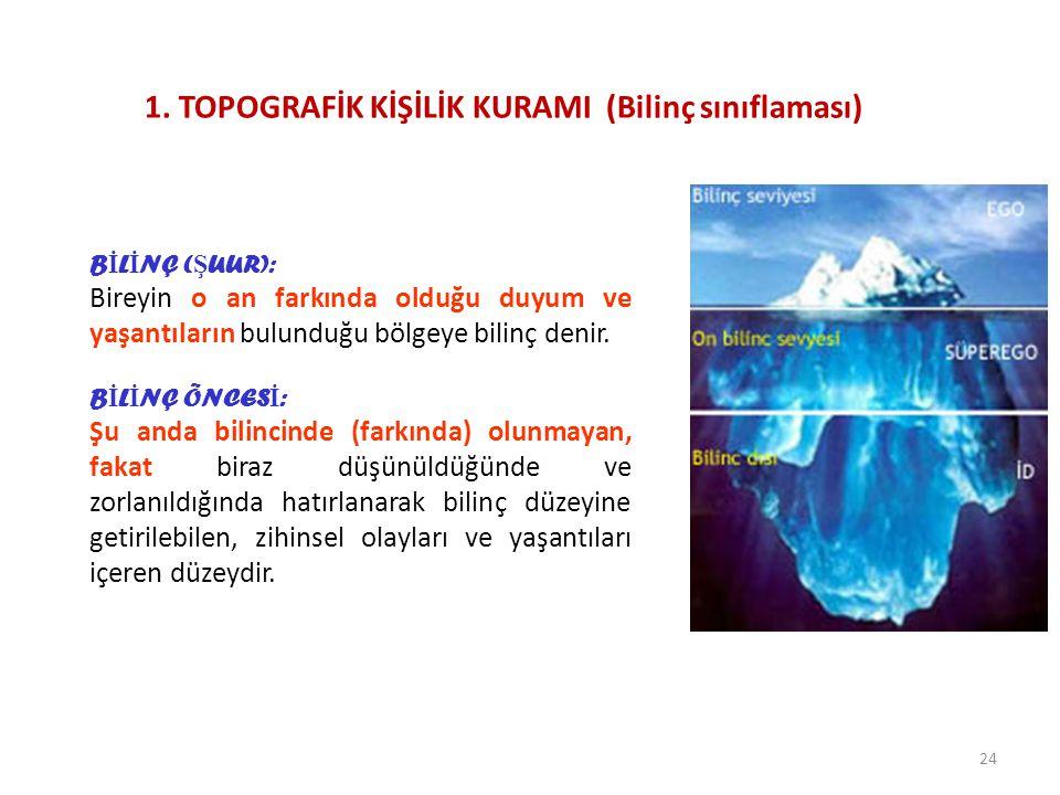 1. TOPOGRAFİK KİŞİLİK KURAMI (Bilinç sınıflaması)
