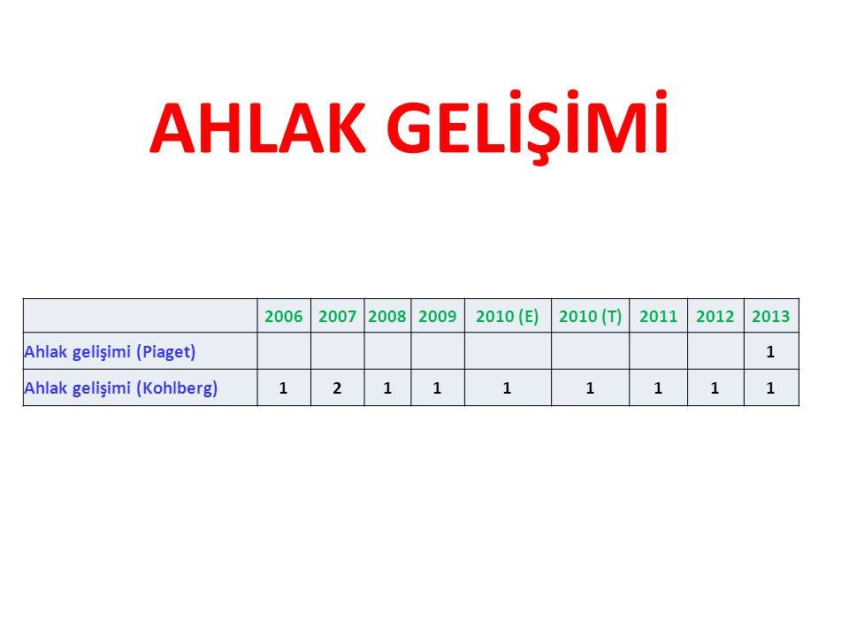 AHLAK GELİŞİMİ 2006. 2007. 2008. 2009. 2010 (E) 2010 (T) 2011. 2012. 2013. Ahlak gelişimi (Piaget)