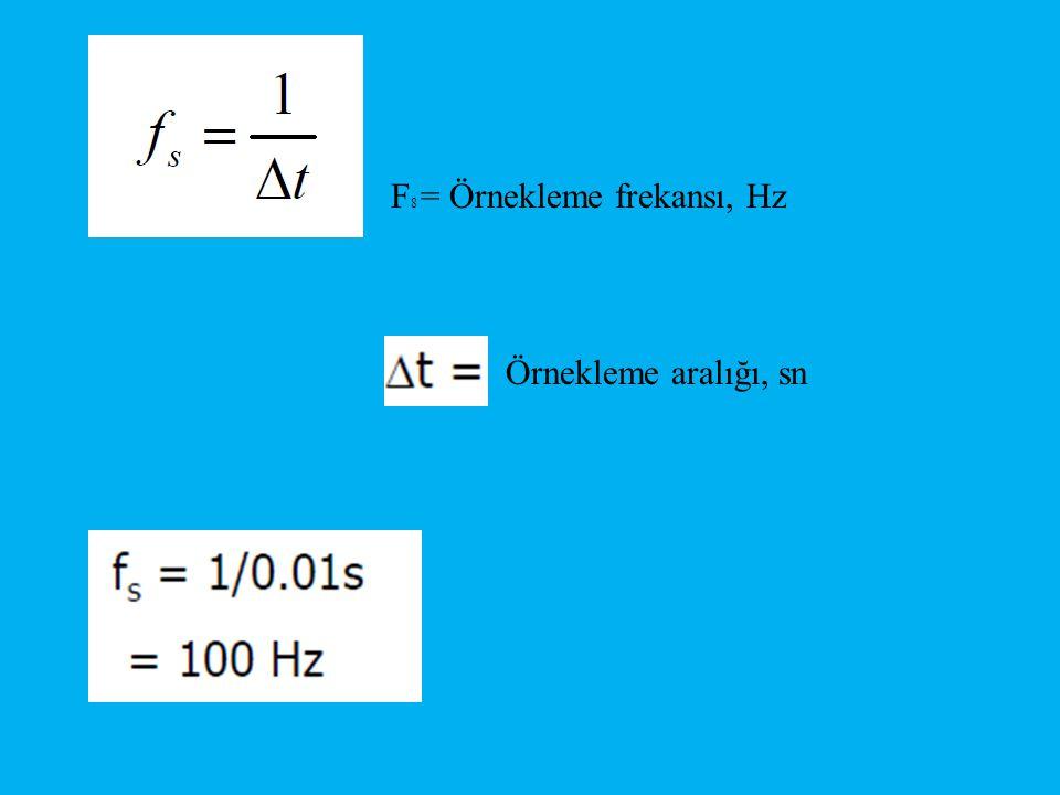 F8 = Örnekleme frekansı, Hz