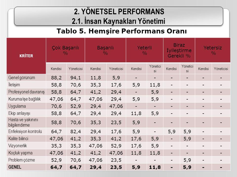 2.1. İnsan Kaynakları Yönetimi Tablo 5. Hemşire Performans Oranı
