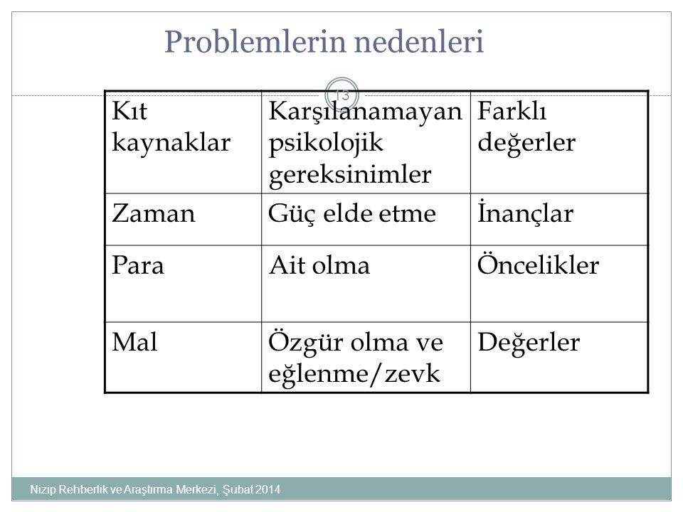 Problemlerin nedenleri