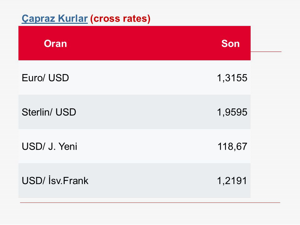 Çapraz Kurlar (cross rates)