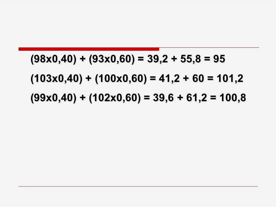 (98x0,40) + (93x0,60) = 39,2 + 55,8 = 95 (103x0,40) + (100x0,60) = 41,2 + 60 = 101,2.