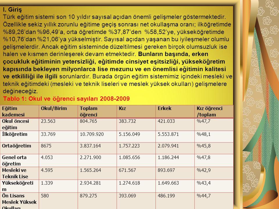 I. Giriş Türk eğitim sistemi son 10 yıldır sayısal açıdan önemli gelişmeler göstermektedir. Özellikle sekiz yıllık zorunlu eğitime geçiş sonrası net okullaşma oranı; ilköğretimde %89,26'dan %96,49'a, orta öğretimde %37,87'den %58,52'ye, yükseköğretimde %10,76'dan %21,06'ya yükselmiştir. Sayısal açıdan yaşanan bu iyileşmeler olumlu gelişmelerdir. Ancak eğitim sisteminde düzeltilmesi gereken birçok olumsuzluk ise halen ve kısmen derinleşerek devam etmektedir. Bunların başında, erken çocukluk eğitiminin yetersizliği, eğitimde cinsiyet eşitsizliği, yükseköğretim kapısında bekleyen milyonlarca lise mezunu ve en önemlisi eğitimin kalitesi ve etkililiği ile ilgili sorunlardır. Burada örgün eğitim sistemimiz içindeki mesleki ve teknik eğitimdeki (mesleki ve teknik liseleri ve meslek yüksek okulları) gelişmelere değineceğiz. Tablo 1: Okul ve öğrenci sayıları 2008-2009