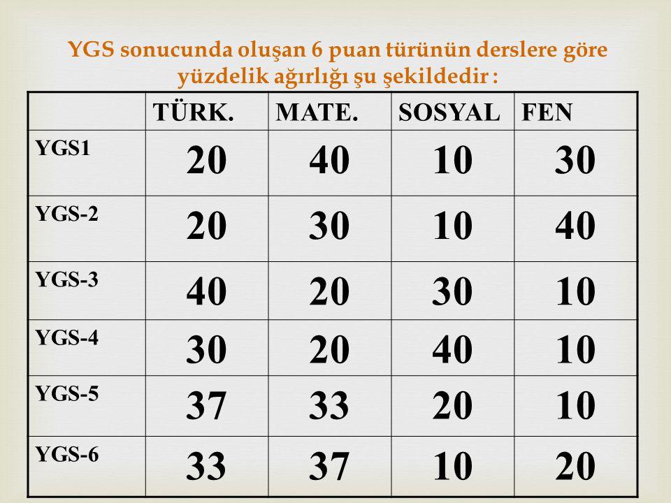 YGS sonucunda oluşan 6 puan türünün derslere göre yüzdelik ağırlığı şu şekildedir :