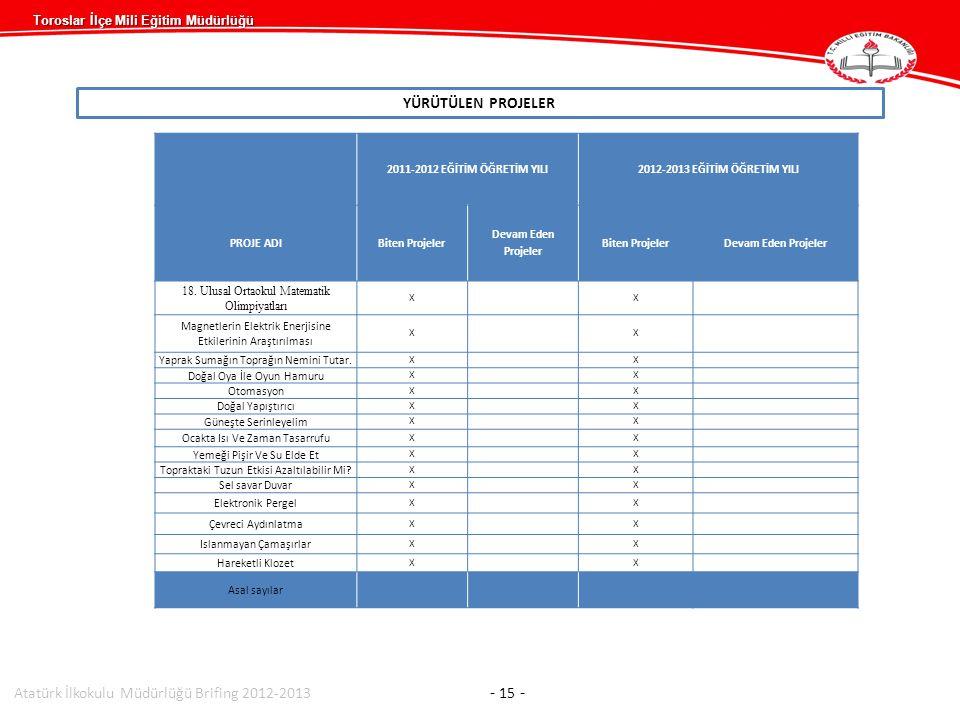 Atatürk İlkokulu Müdürlüğü Brifing 2012-2013 - 15 -