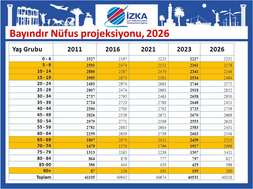 Bayındır Nüfus projeksiyonu, 2026