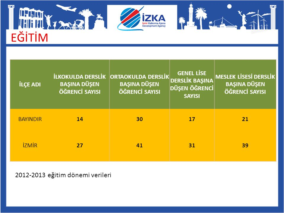 EĞİTİM 2012-2013 eğitim dönemi verileri İLÇE ADI