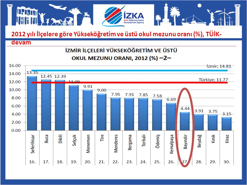 2012 yılı İlçelere göre Yükseköğretim ve üstü okul mezunu oranı (%), TÜİK-devam