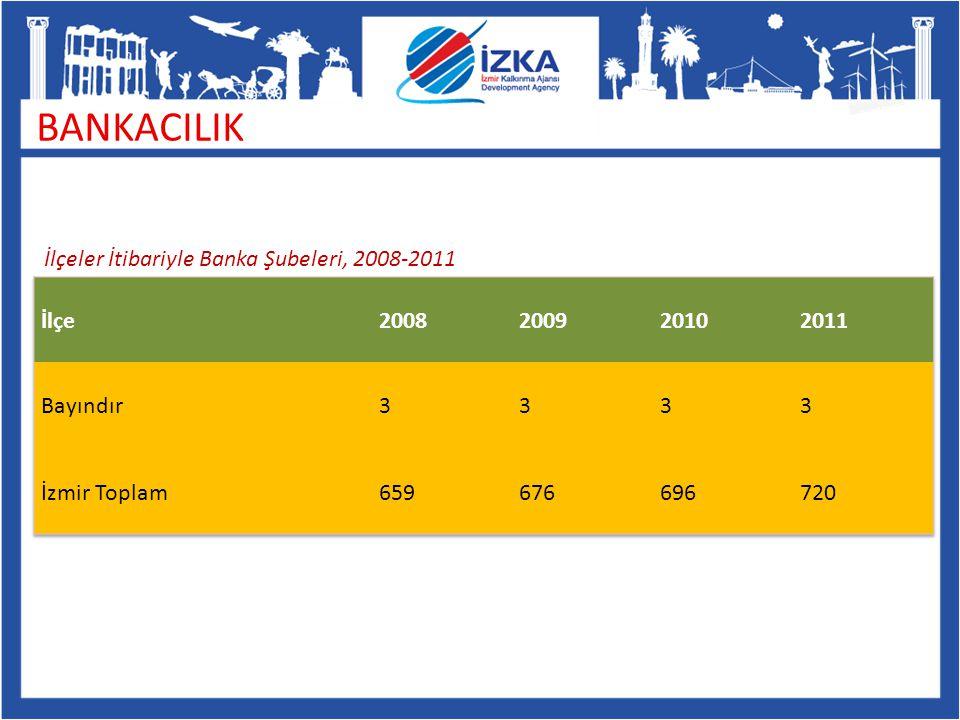 BANKACILIK İlçeler İtibariyle Banka Şubeleri, 2008-2011 İlçe 2008 2009