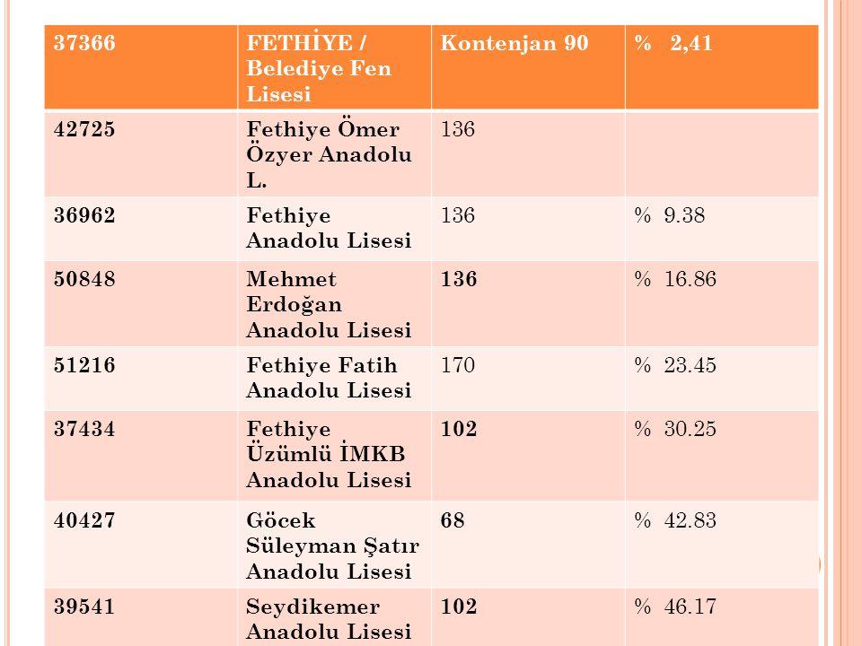 37366 FETHİYE / Belediye Fen Lisesi. Kontenjan 90. % 2,41. 42725. Fethiye Ömer Özyer Anadolu L.