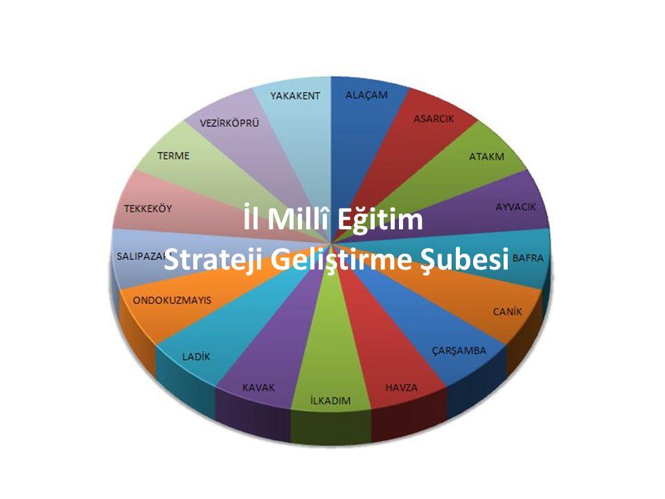 Strateji Geliştirme Şubesi