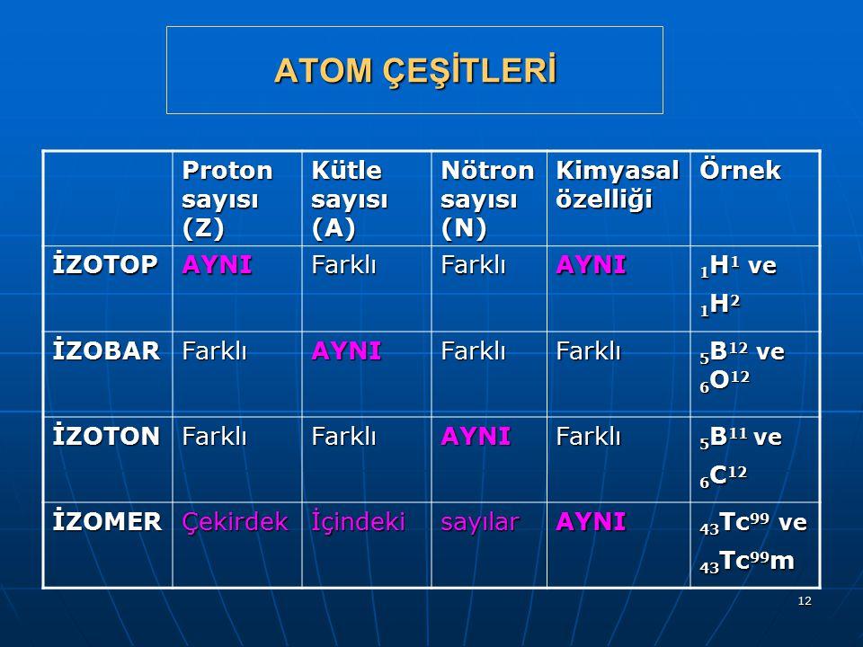 ATOM ÇEŞİTLERİ Proton sayısı (Z) Kütle sayısı (A) Nötron sayısı (N)