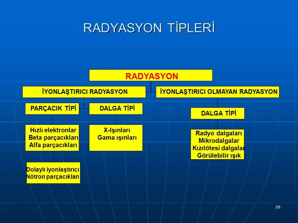 RADYASYON TİPLERİ RADYASYON Hızlı elektronlar Beta parçacıkları