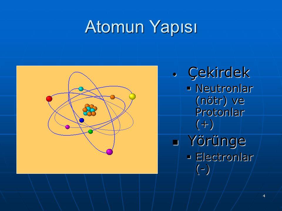 Atomun Yapısı Çekirdek Yörünge Neutronlar (nötr) ve Protonlar (+)