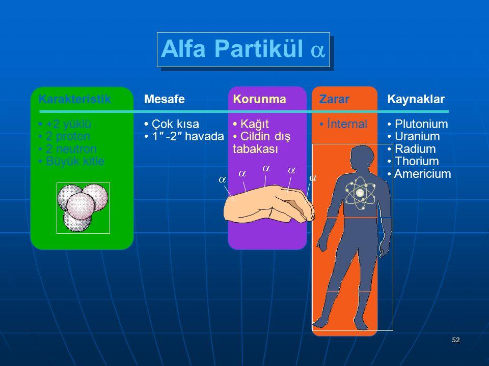 Alfa Partikül a Karakteristik • +2 yüklü • 2 proton • 2 neutron