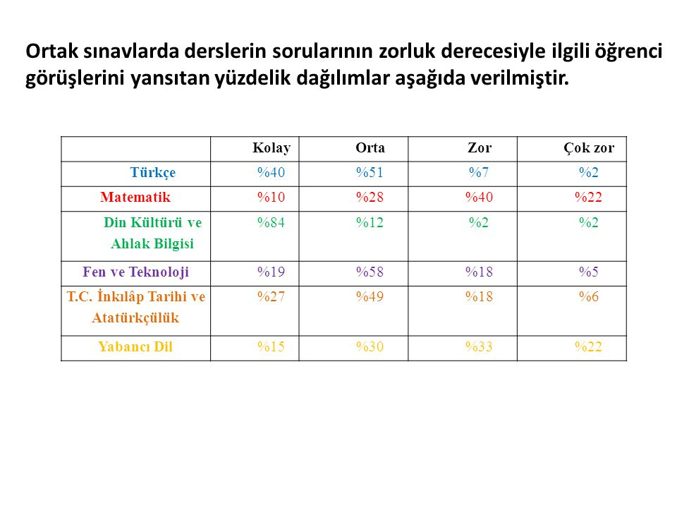 Din Kültürü ve Ahlak Bilgisi T.C. İnkılâp Tarihi ve Atatürkçülük