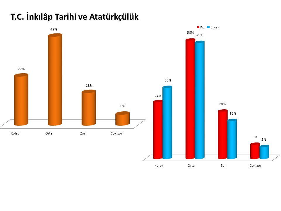 T.C. İnkılâp Tarihi ve Atatürkçülük