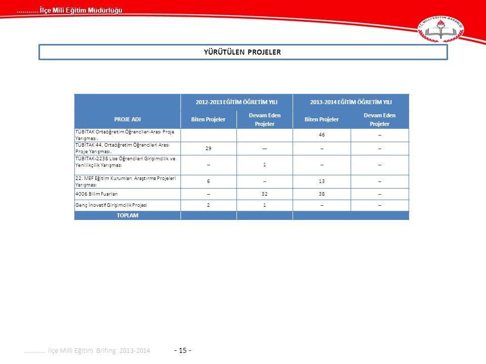 ........... İlçe Milli Eğitim Brifing 2013-2014 - 15 -