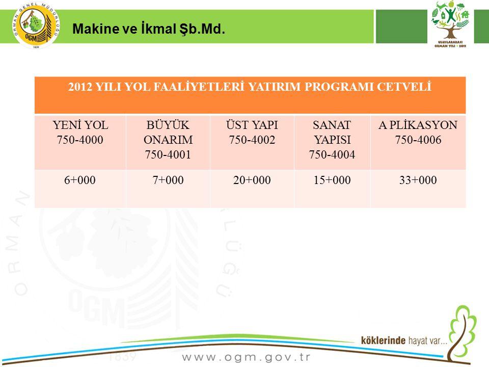 2012 YILI YOL FAALİYETLERİ YATIRIM PROGRAMI CETVELİ