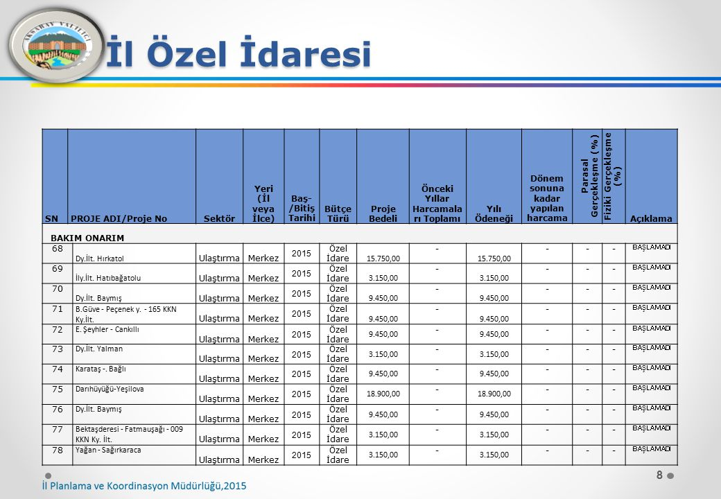 İl Özel İdaresi SN PROJE ADI/Proje No Sektör Yeri (İl veya İlce)