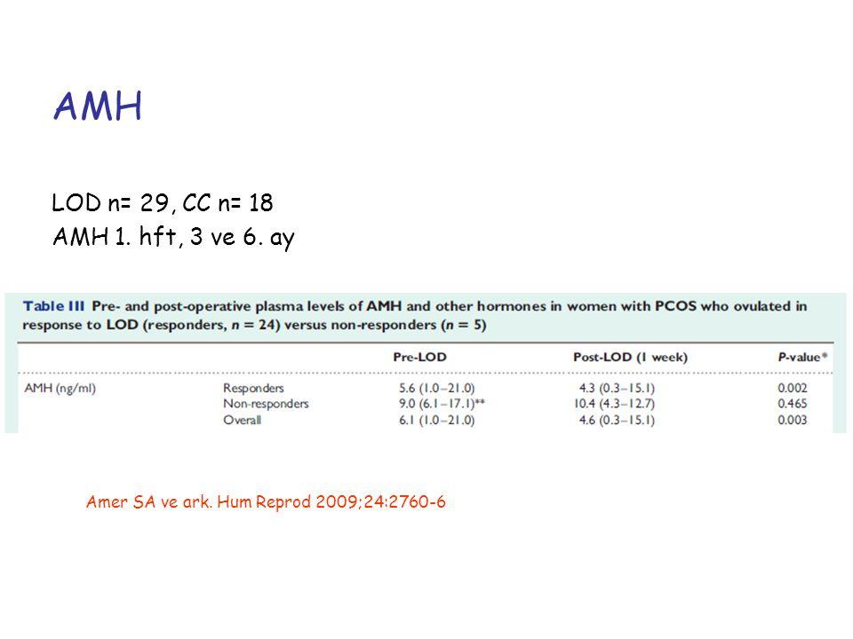 AMH LOD n= 29, CC n= 18 AMH 1. hft, 3 ve 6. ay