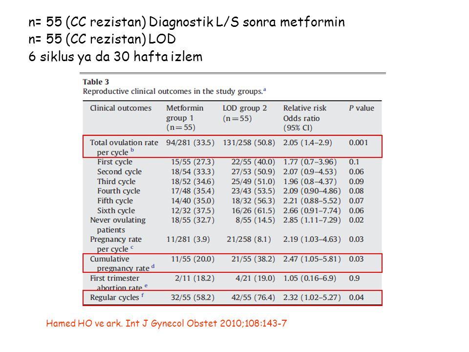 n= 55 (CC rezistan) Diagnostik L/S sonra metformin