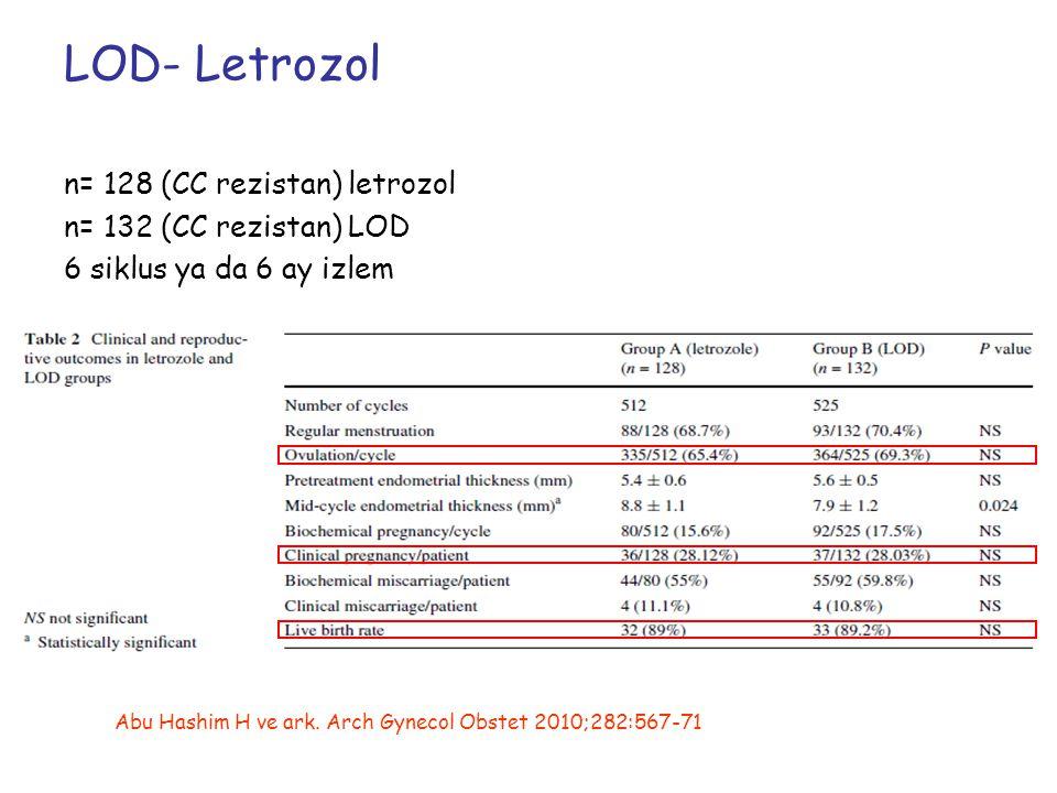 LOD- Letrozol n= 128 (CC rezistan) letrozol n= 132 (CC rezistan) LOD