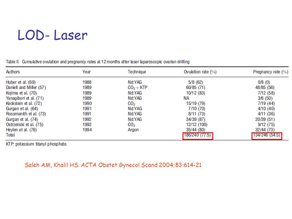 LOD- Laser Saleh AM, Khalil HS. ACTA Obstet Gynecol Scand 2004;83:614-21