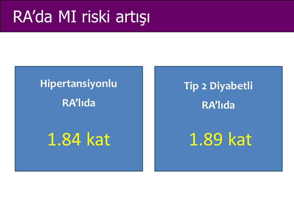 1.84 kat 1.89 kat RA'da MI riski artışı Hipertansiyonlu