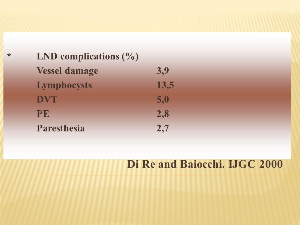 Di Re and Baiocchi. IJGC 2000 * LND complications (%)
