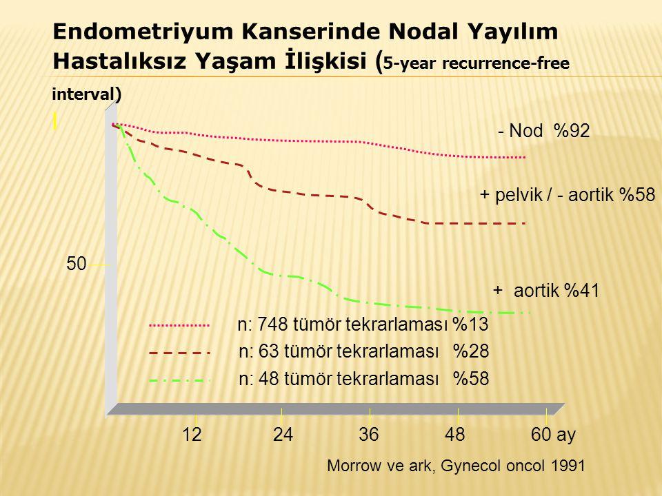 l Endometriyum Kanserinde Nodal Yayılım