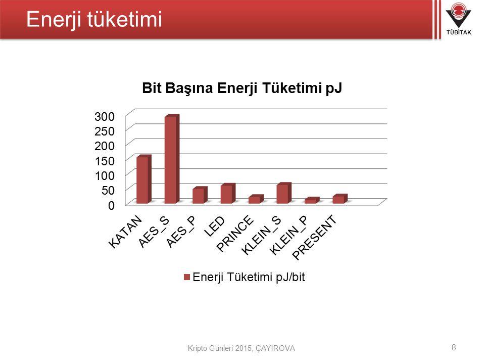 Enerji tüketimi