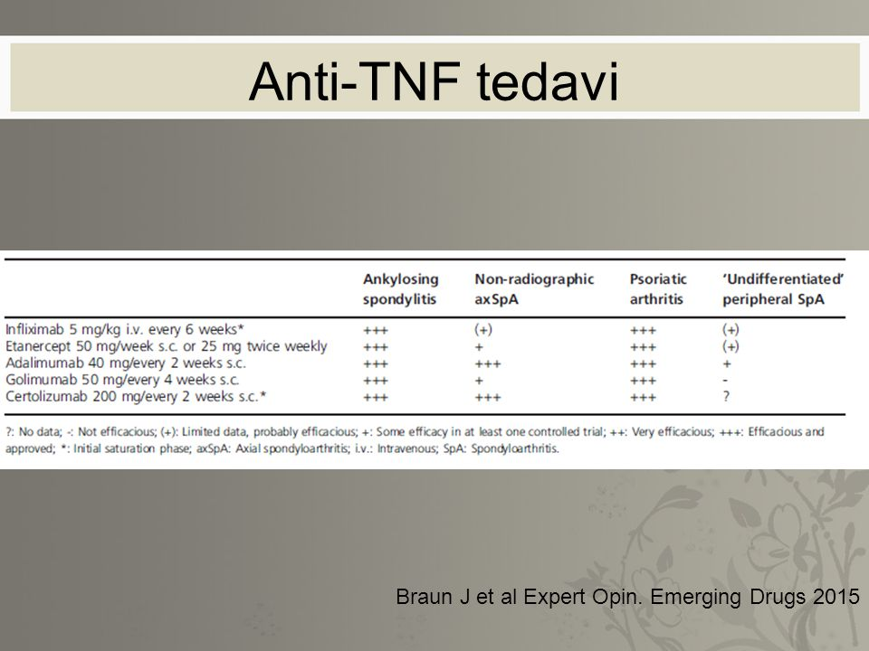 Anti-TNF tedavi Braun J et al Expert Opin. Emerging Drugs 2015