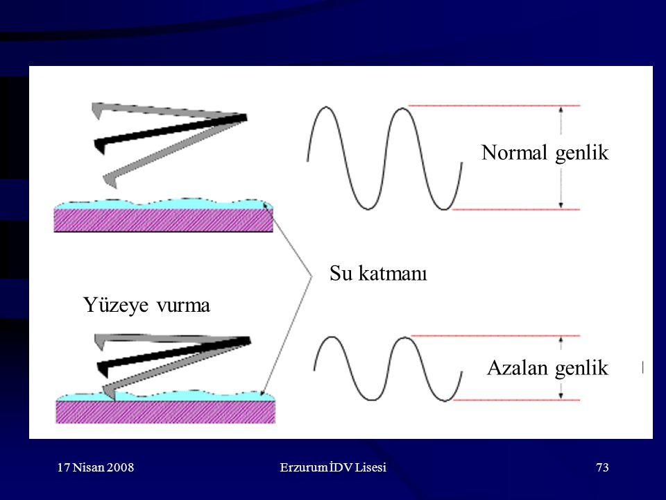 Normal genlik Su katmanı Yüzeye vurma Azalan genlik 17 Nisan 2008