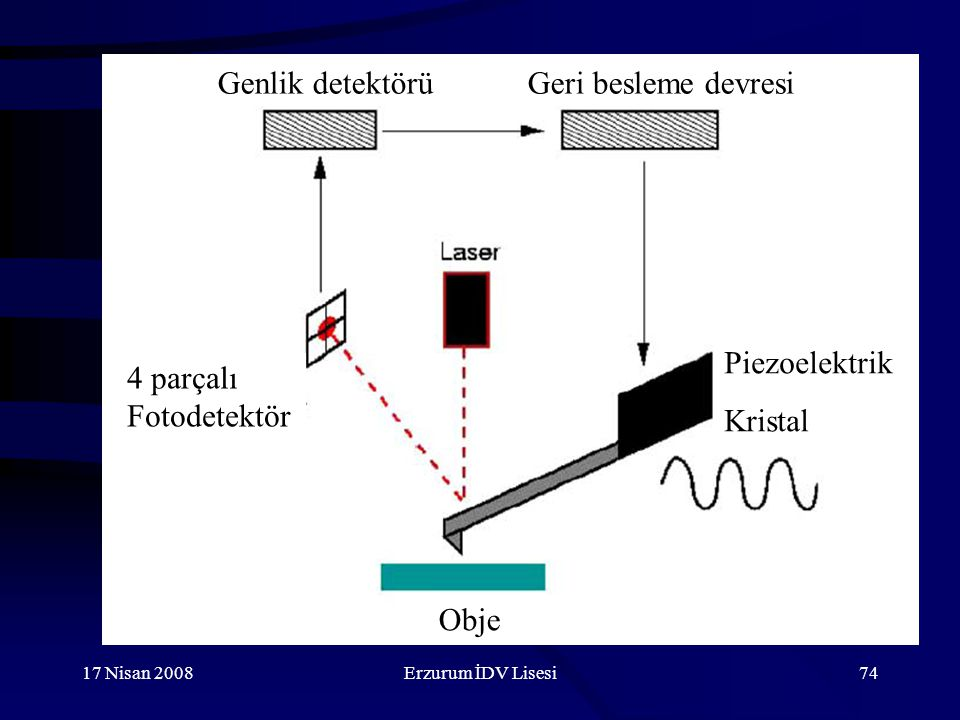 Genlik detektörü Geri besleme devresi Piezoelektrik Kristal