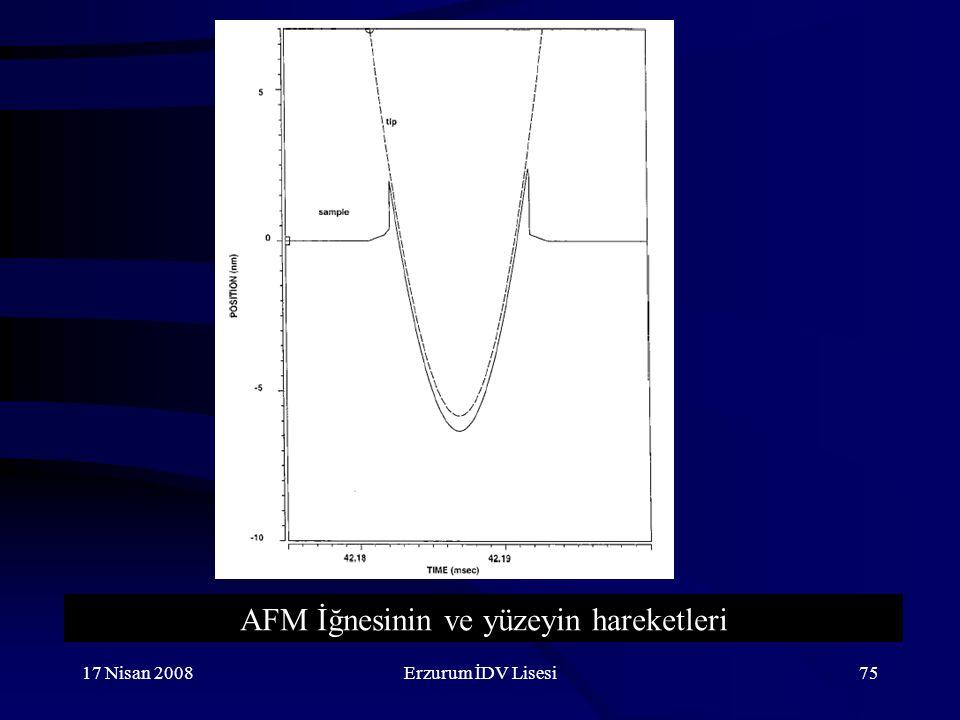 AFM İğnesinin ve yüzeyin hareketleri