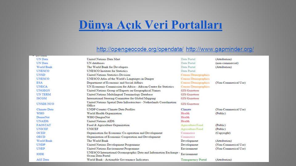 Dünya Açık Veri Portalları