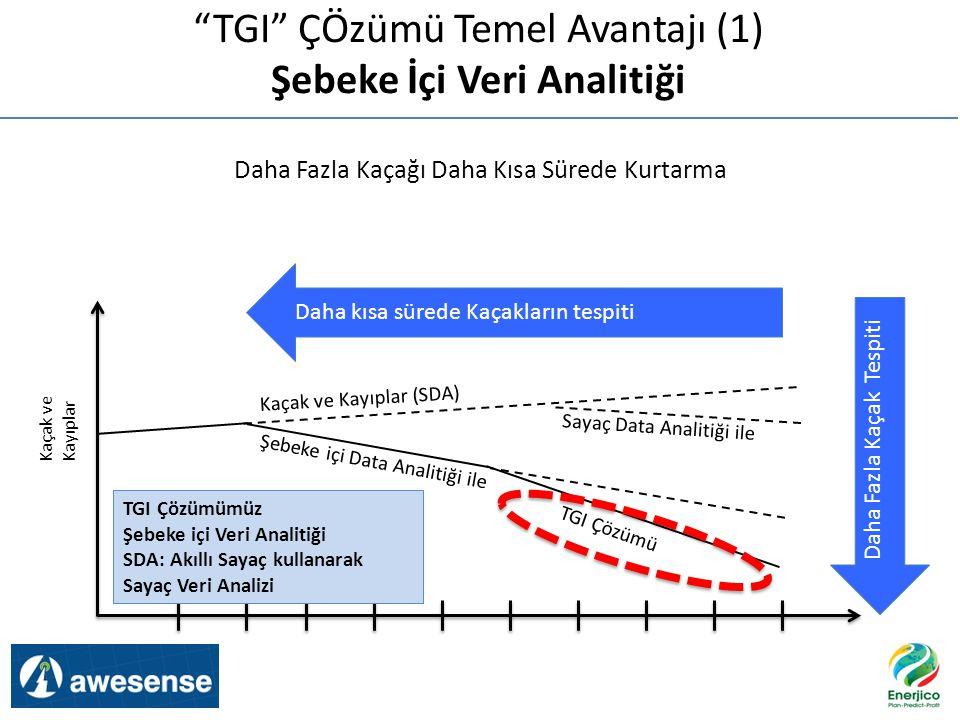 TGI ÇÖzümü Temel Avantajı (1) Şebeke İçi Veri Analitiği